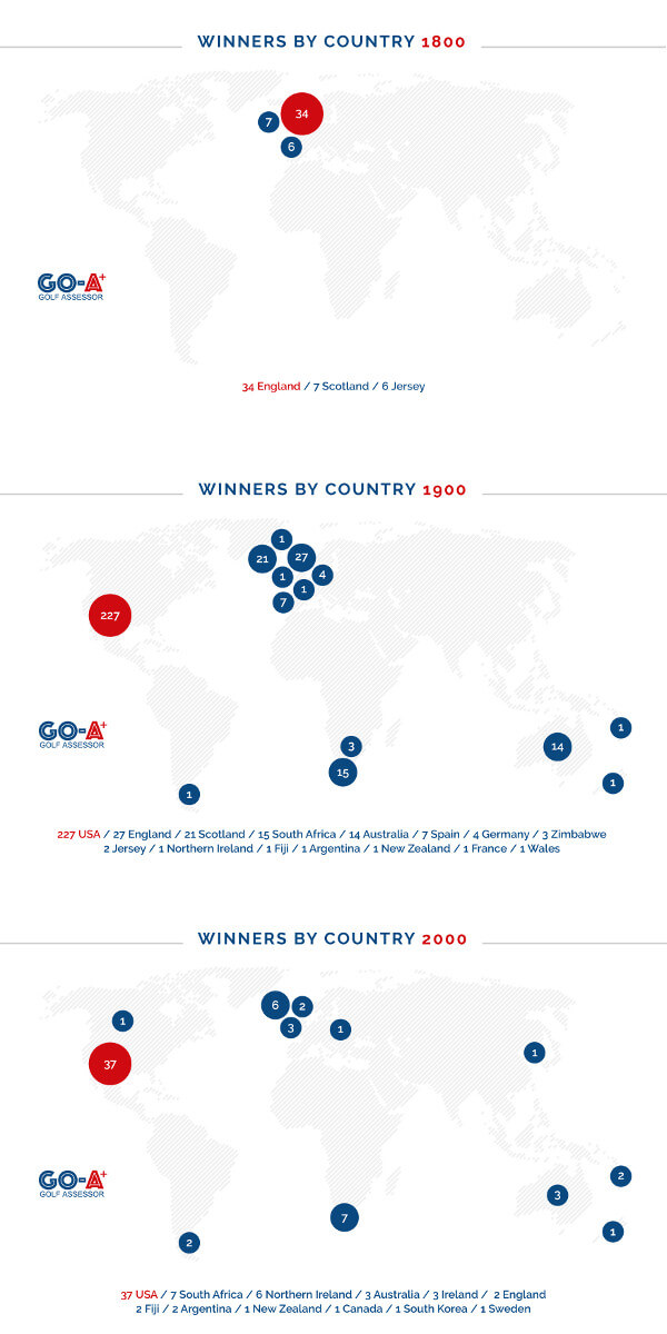 Golf-Major-Facts-Winners-by-Country