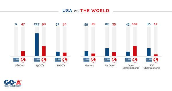 Golf-Major-Facts-Winners_USA-vs-World