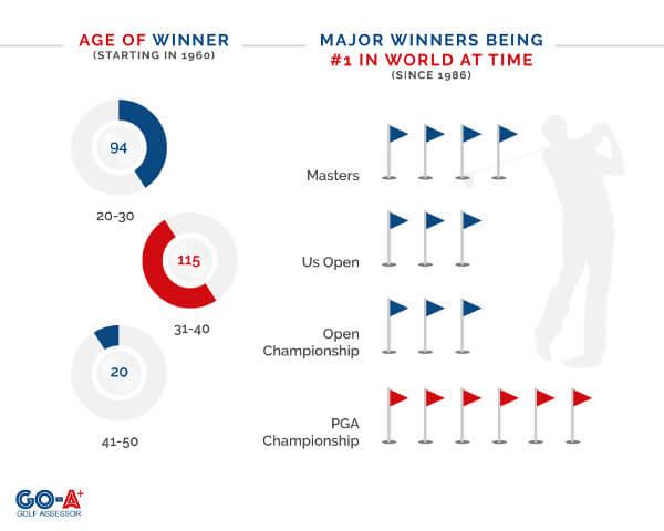Major-Winners-Age