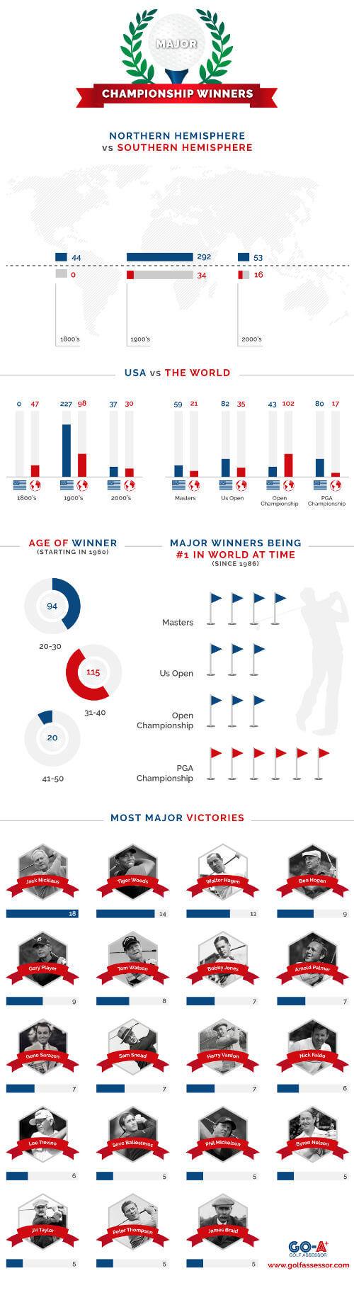 Major Winners_infographic
